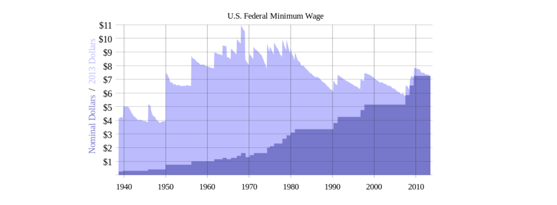 Minimum wage in the US.
