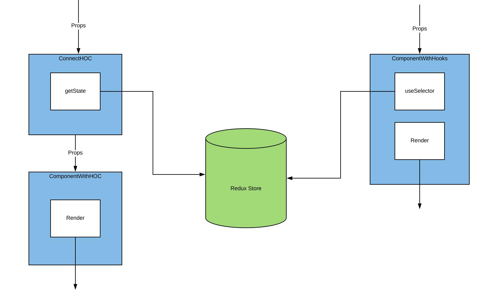 DiagramHocVsHook