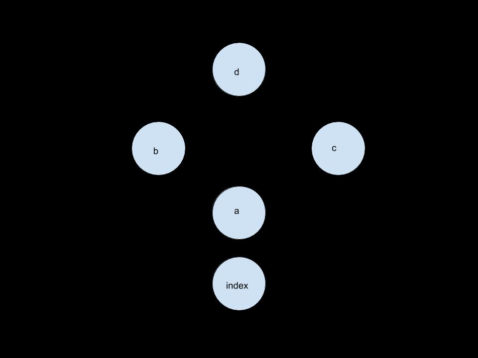 DependencyGraph