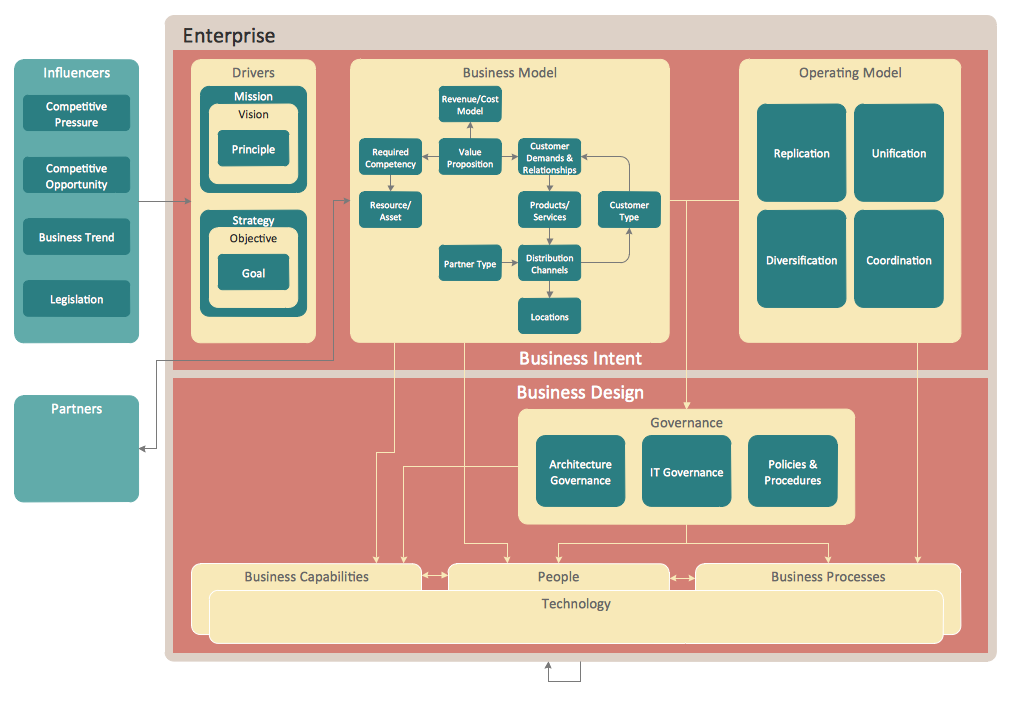 Typical architecture diagrams devops cloud native for Online architecture design tool