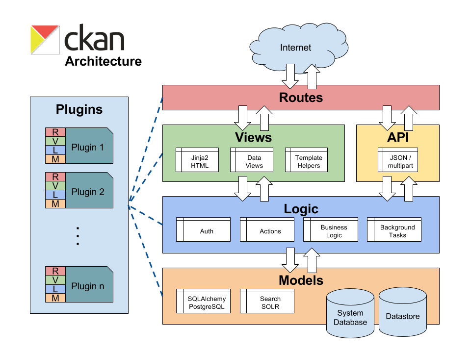 Typical Architecture Diagrams Devops Cloud Native