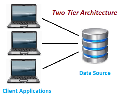 Typical Architecture Diagrams In System Design