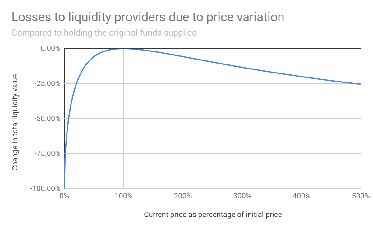 Losses/Price Change Function