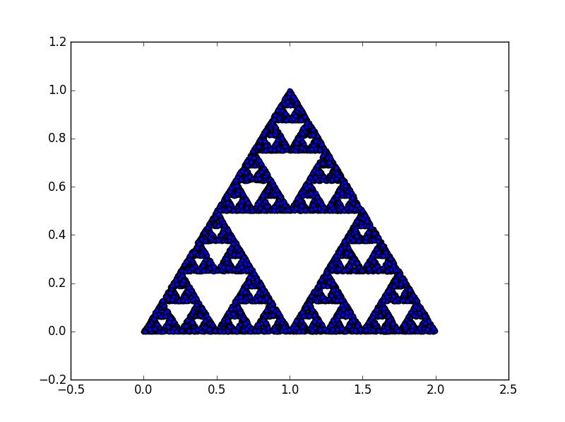 시어핀스키 삼각형