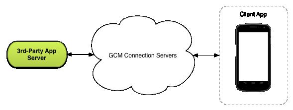 GCM Arch