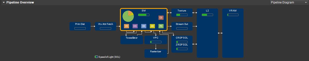 Pipeline Overview  Pipeline Diagram  VRAM  Prin D •t  VI x Ata Fetch  ICJ S —d Ligh (SOL)  vpc  R riz«  CROPSOL  ZROPSOL