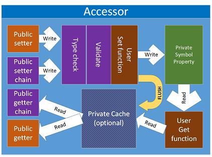 Accessor functional diagram
