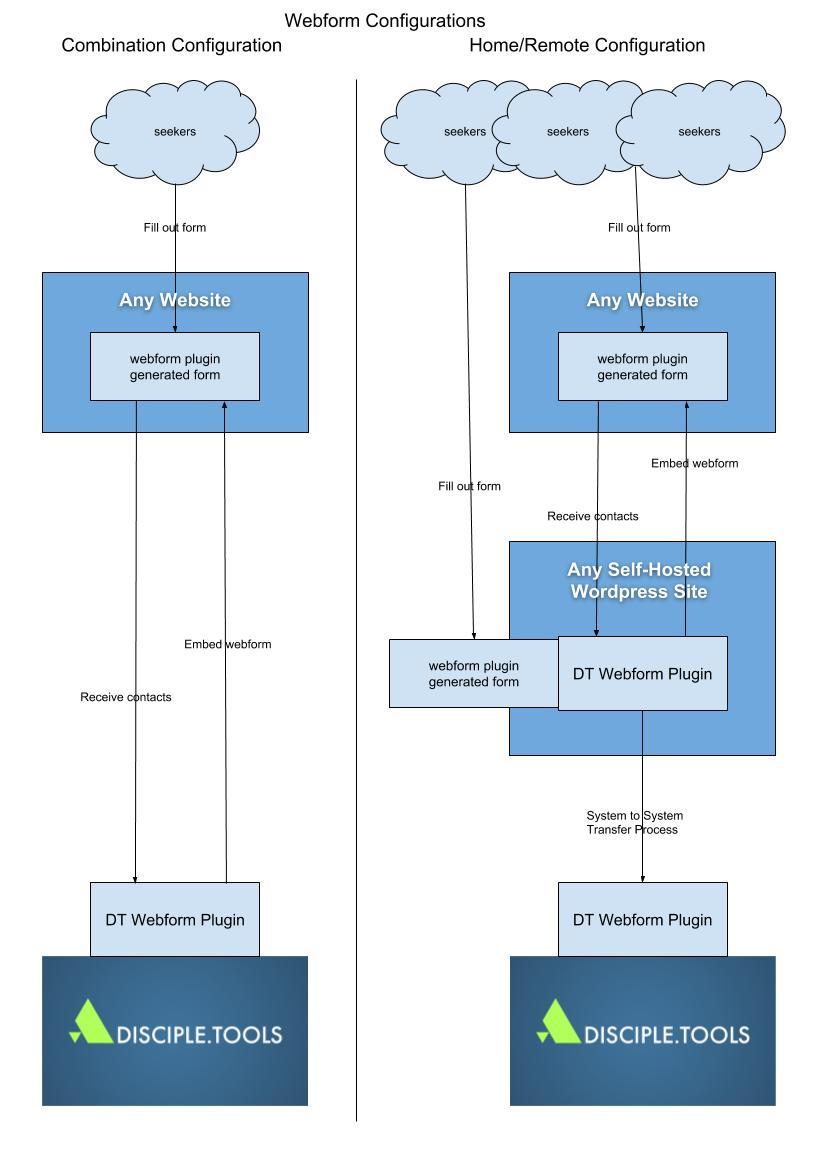 Webform Configurations
