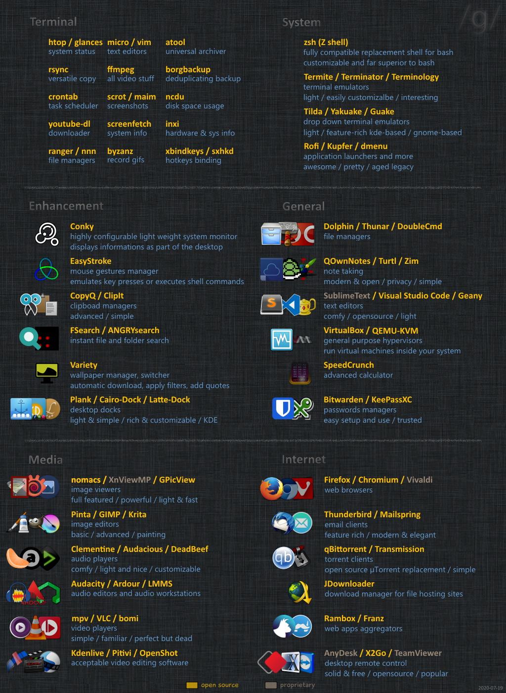 Github Dotheevo Infographics Linux Infographics