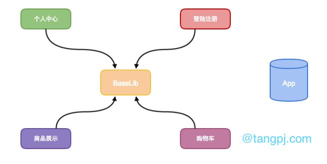 电商平台组件化简图