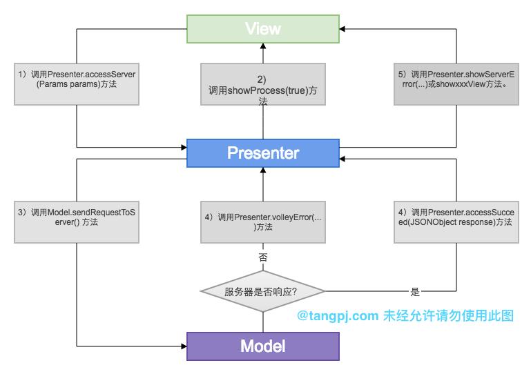 MVP框架使用实例