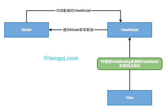 MVVM模型