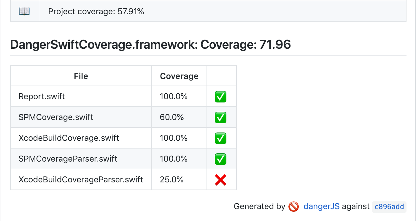 DangerSwiftCoverage