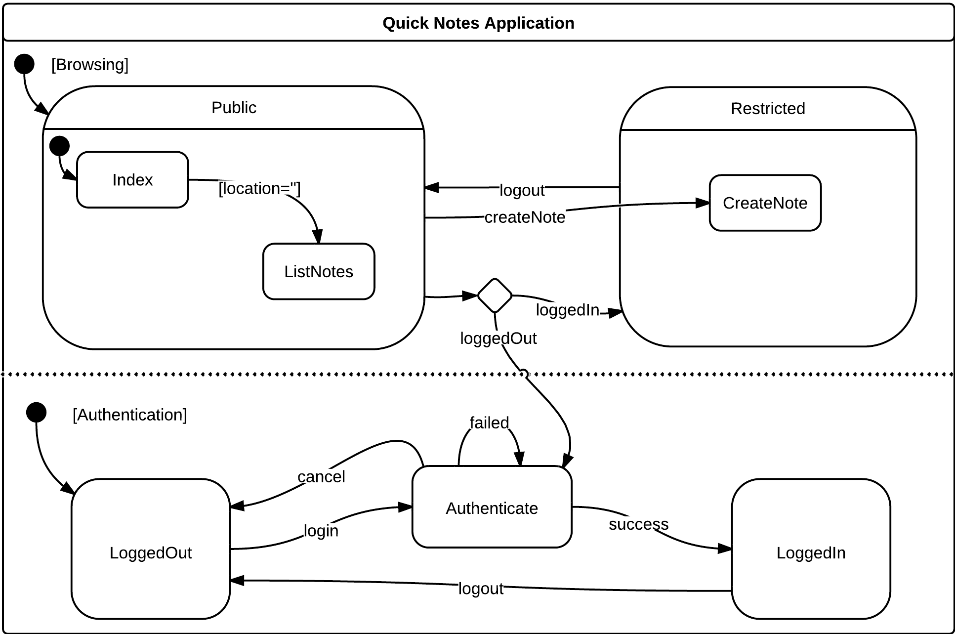 Statechart Specification of Quick Notes