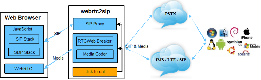 SIP Proxy architecture