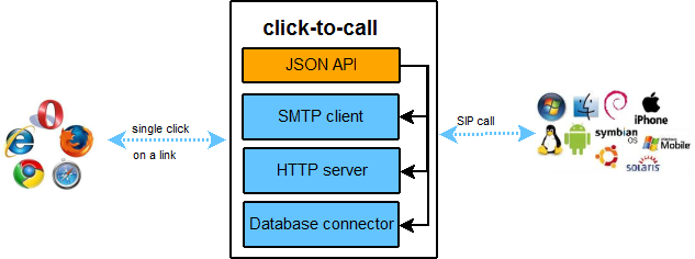 Click-to-Call Components