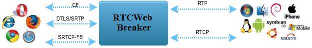 http://webrtc2sip.googlecode.com/svn/trunk/documentation/images/module_rtcwebbreaker.png