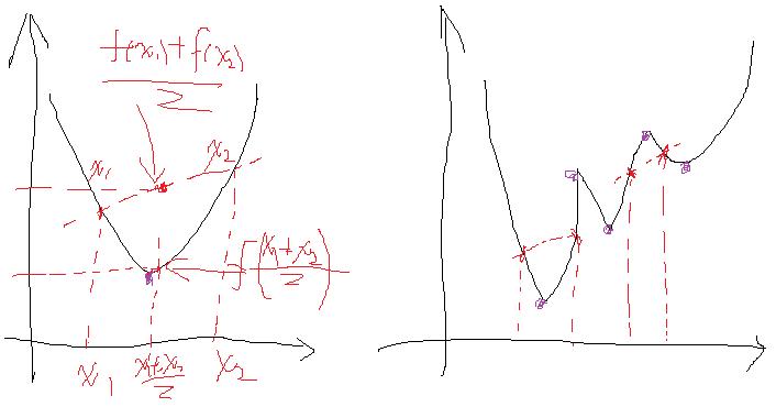 左侧是凸函数