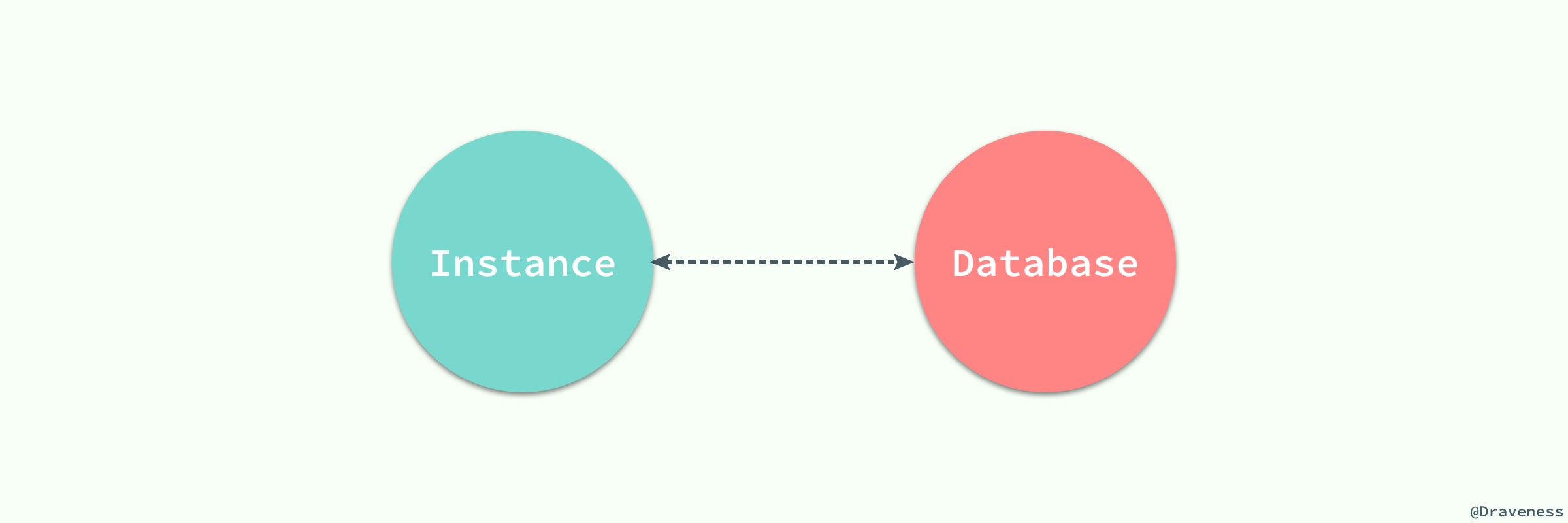 Database - Instance