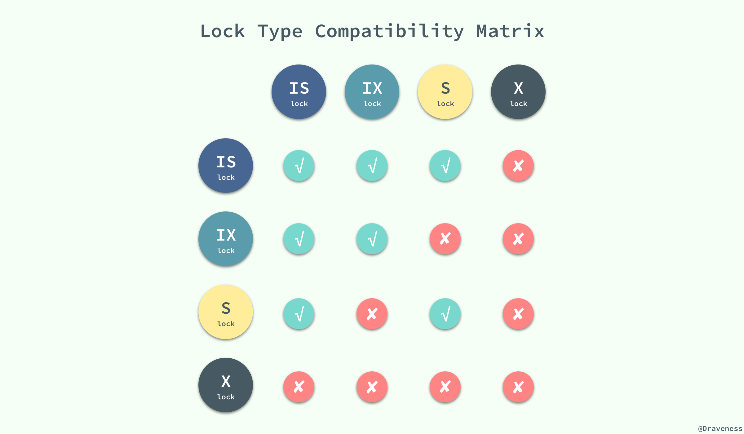 Lock-Type-Compatibility-Matrix