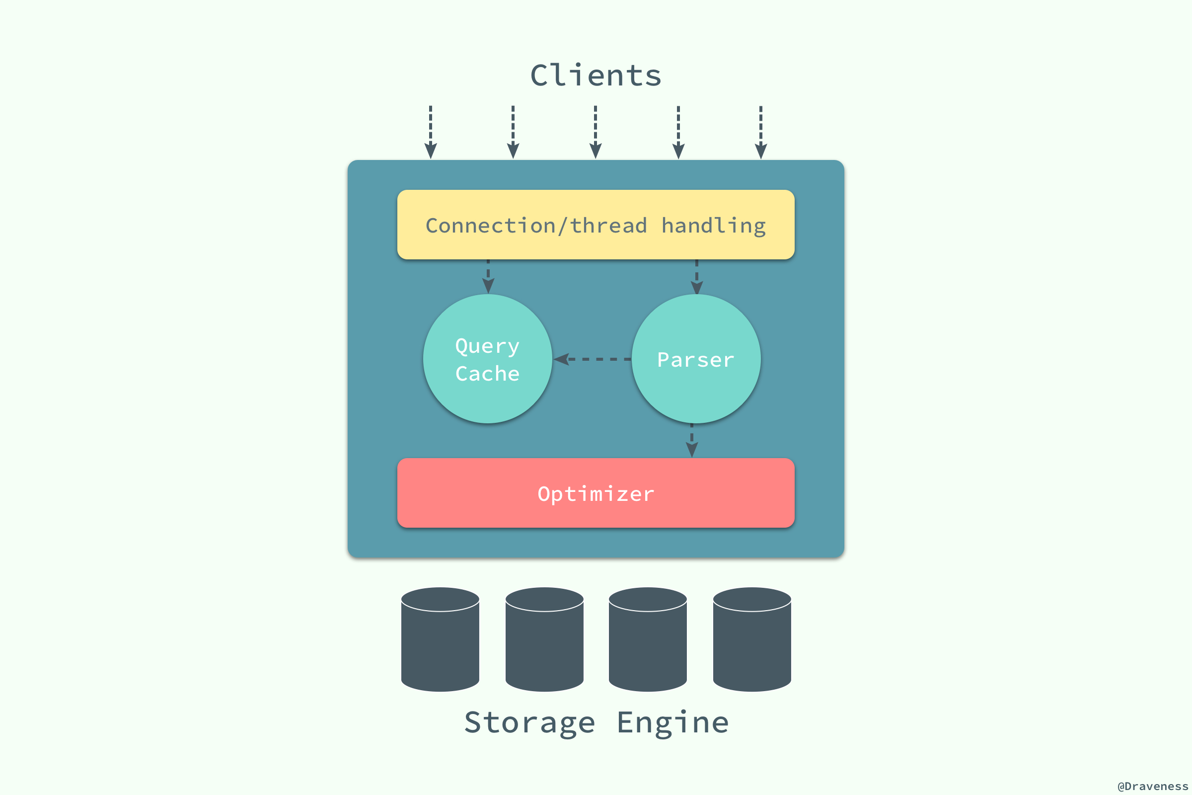 Logical-View-of-MySQL-Architecture