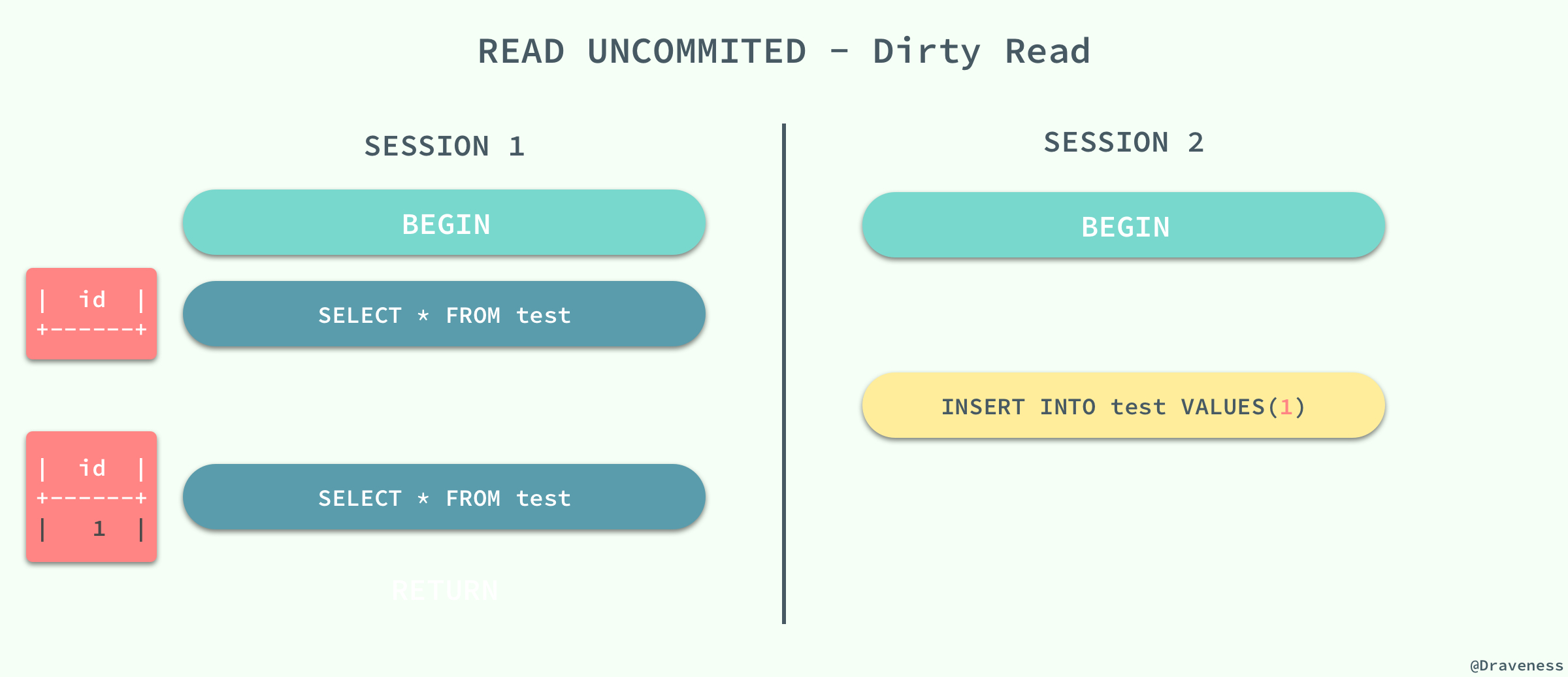 Read-Uncommited-Dirty-Read