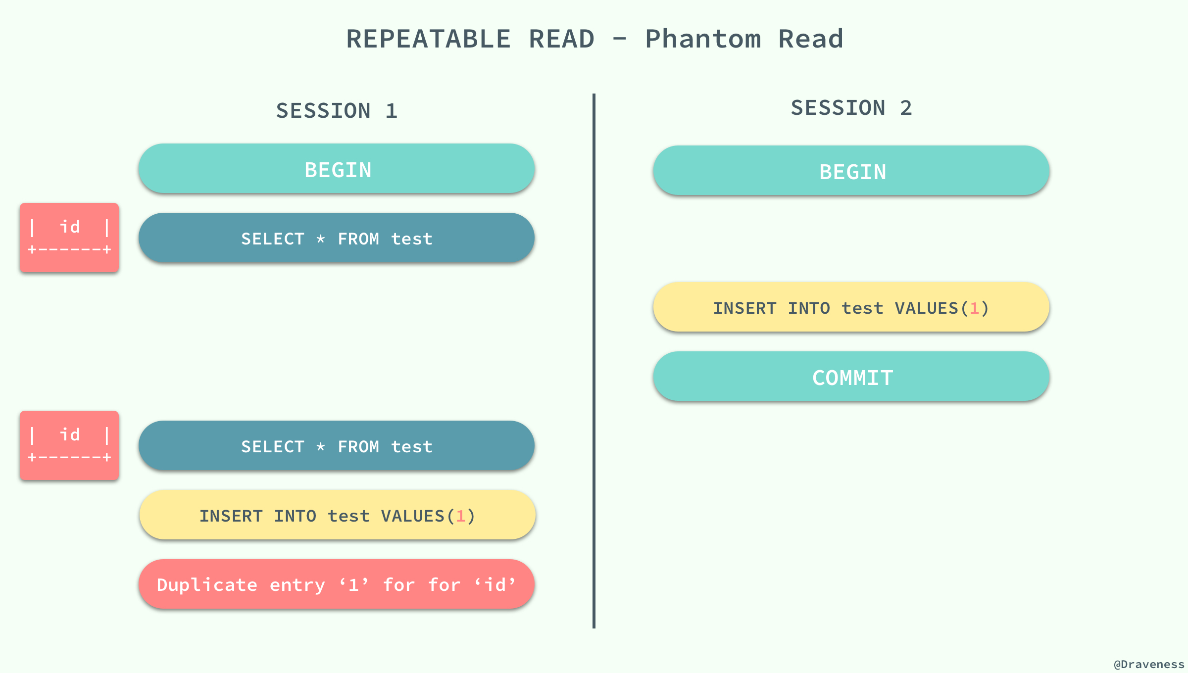 Repeatable-Read-Phantom-Read