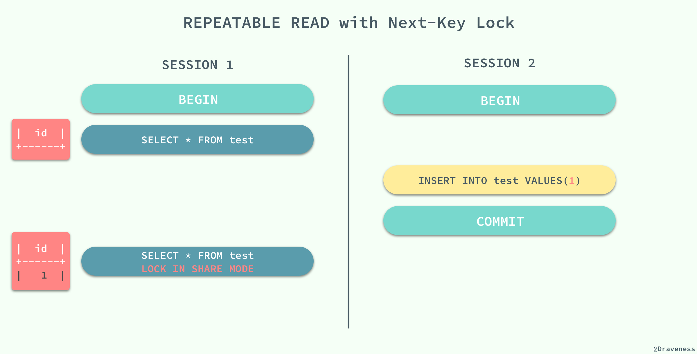Repeatable-with-Next-Key-Lock