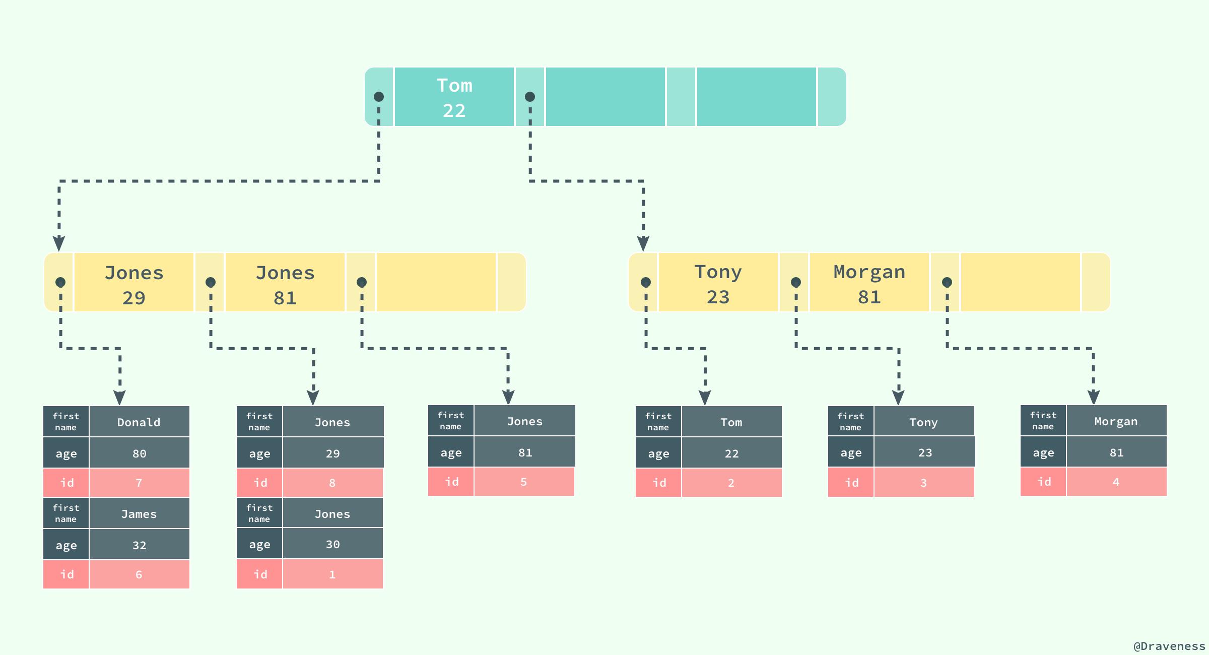 浅入浅出MySQL 和 InnoDB