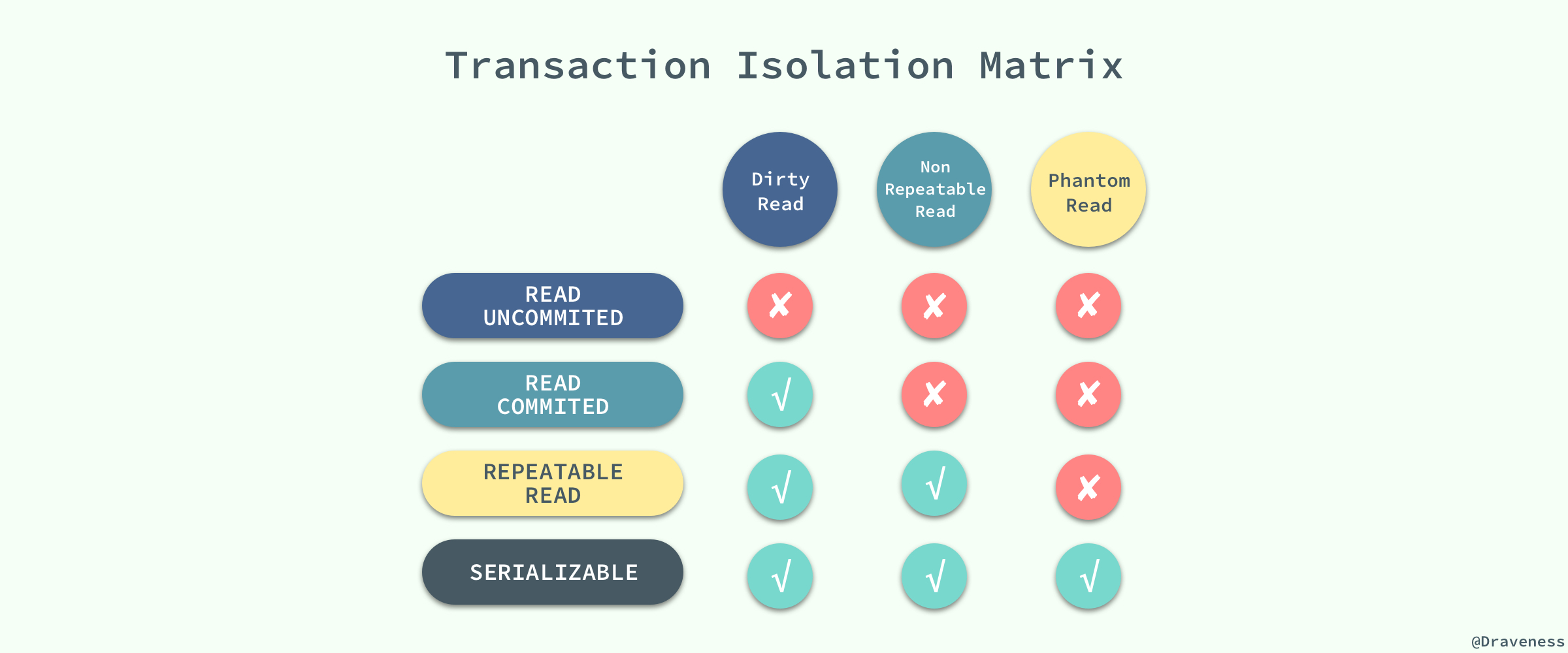 Transaction-Isolation-Matrix