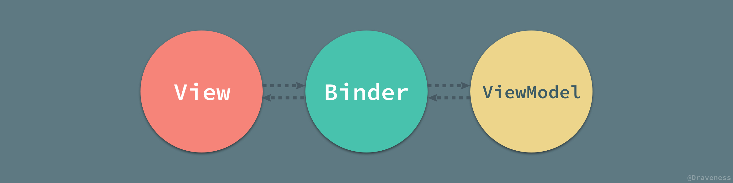 Binder-View-ViewModel