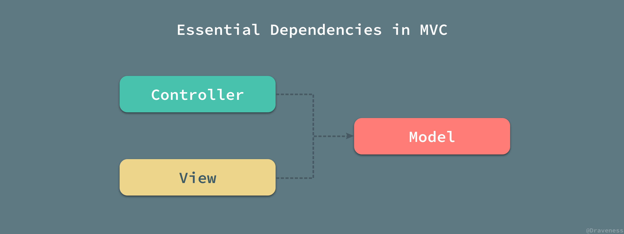 Essential-Dependencies-in-MVC