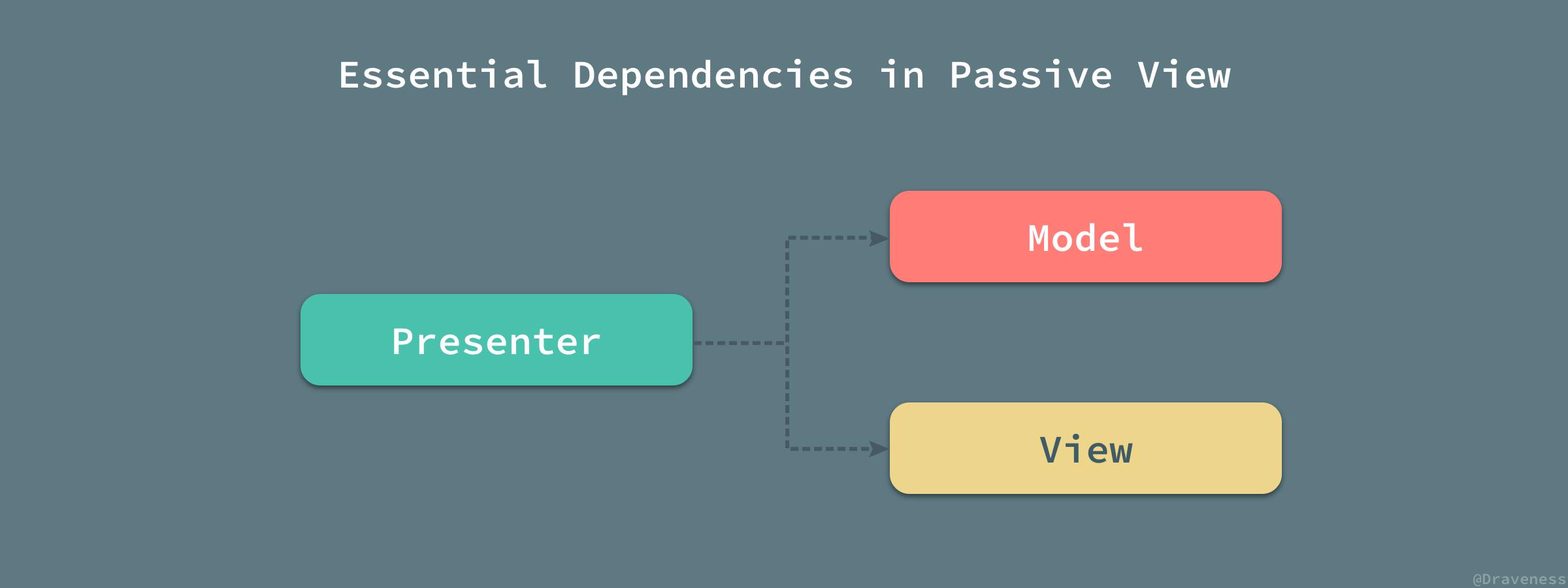 Essential-Dependencies-in-Passive-Vie