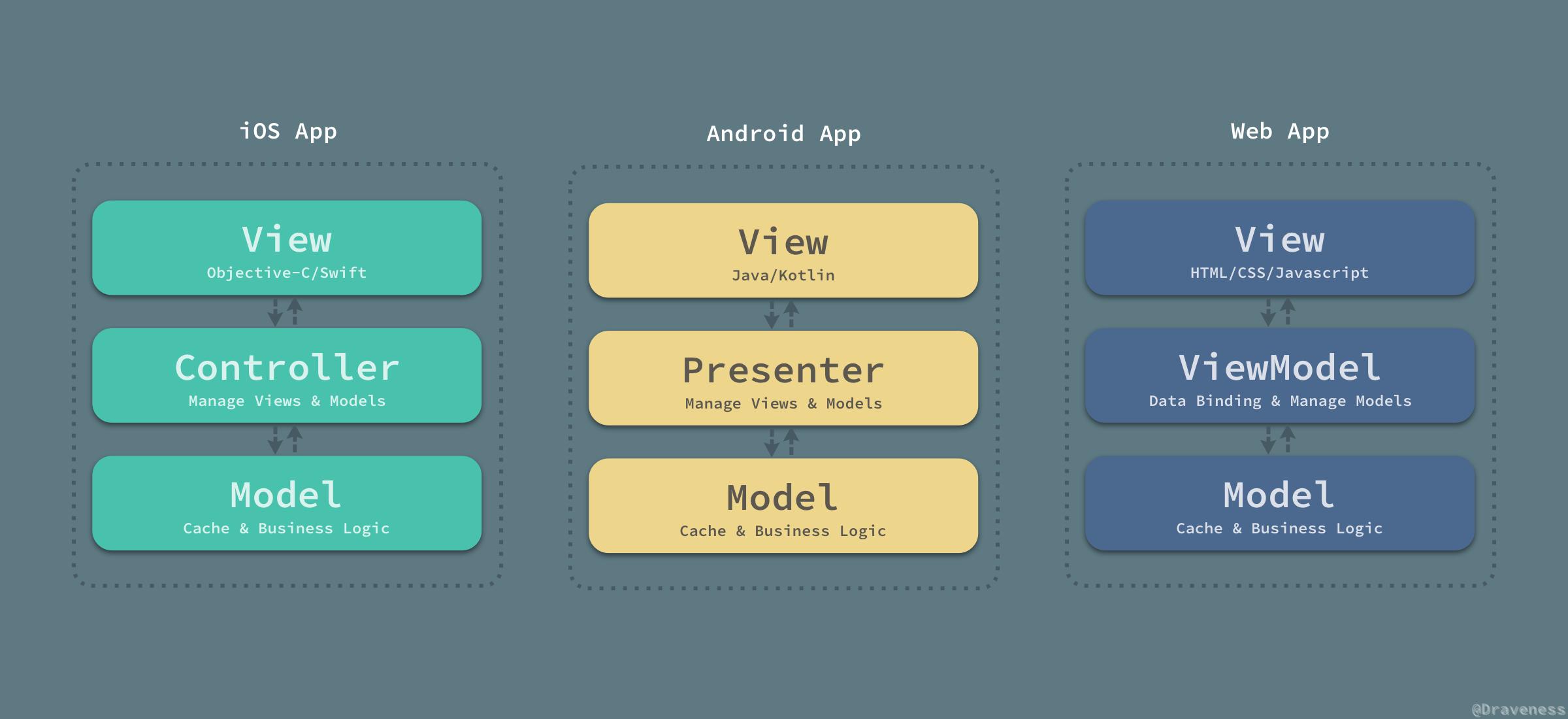 MVC-App-Arch