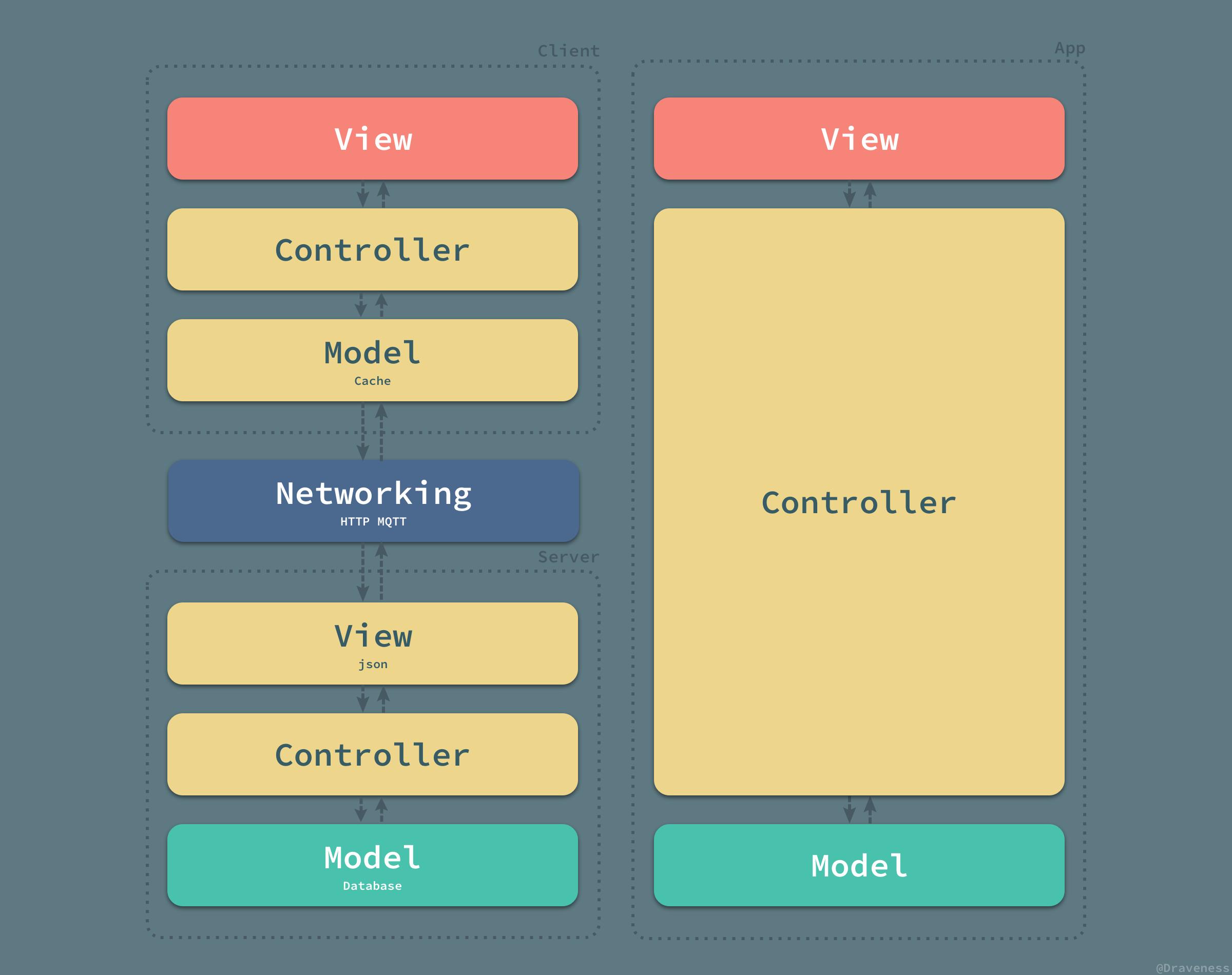浅谈 MVC、MVP 和 MVVM 架构模式