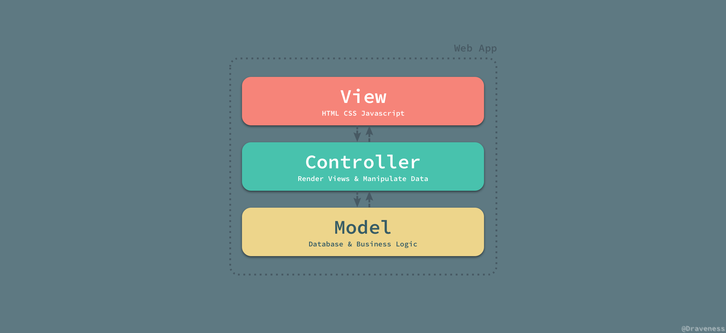 MVC-Web-App