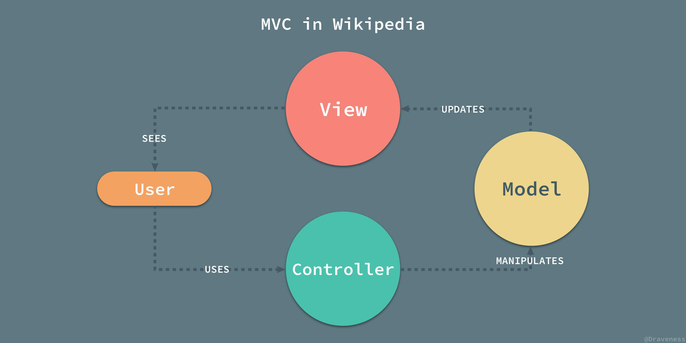 MVC-in-Wikipedia