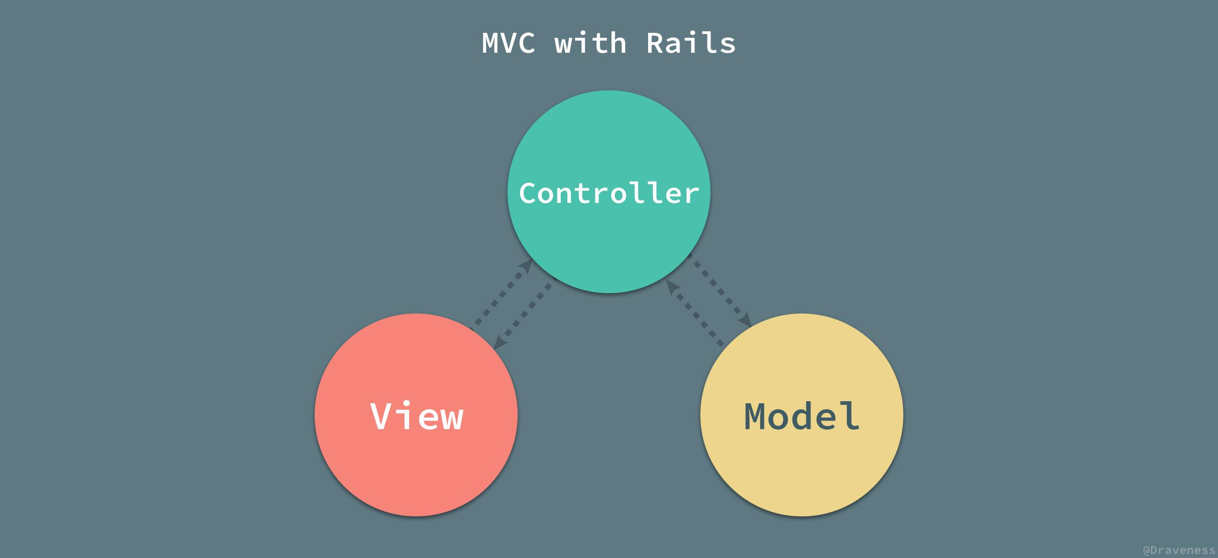 MVC-with-Rails