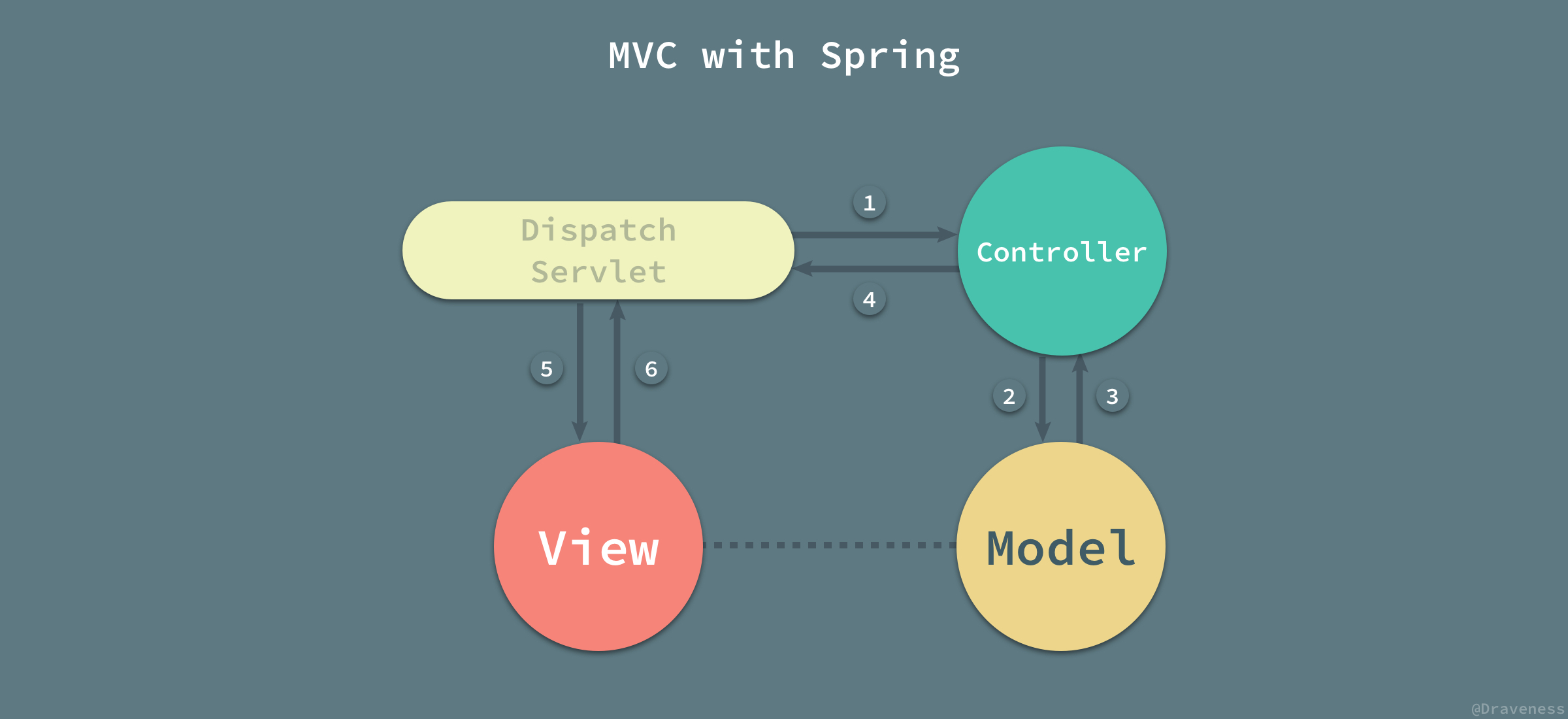 MVC-with-Spring