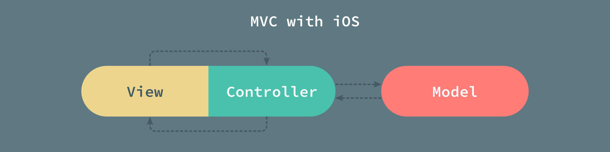 MVC-with-iOS