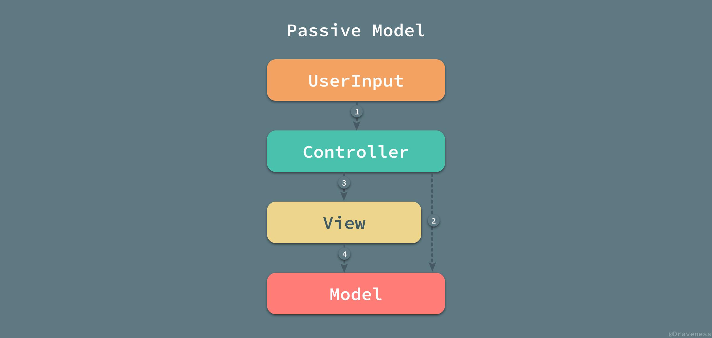 Passive-Mode