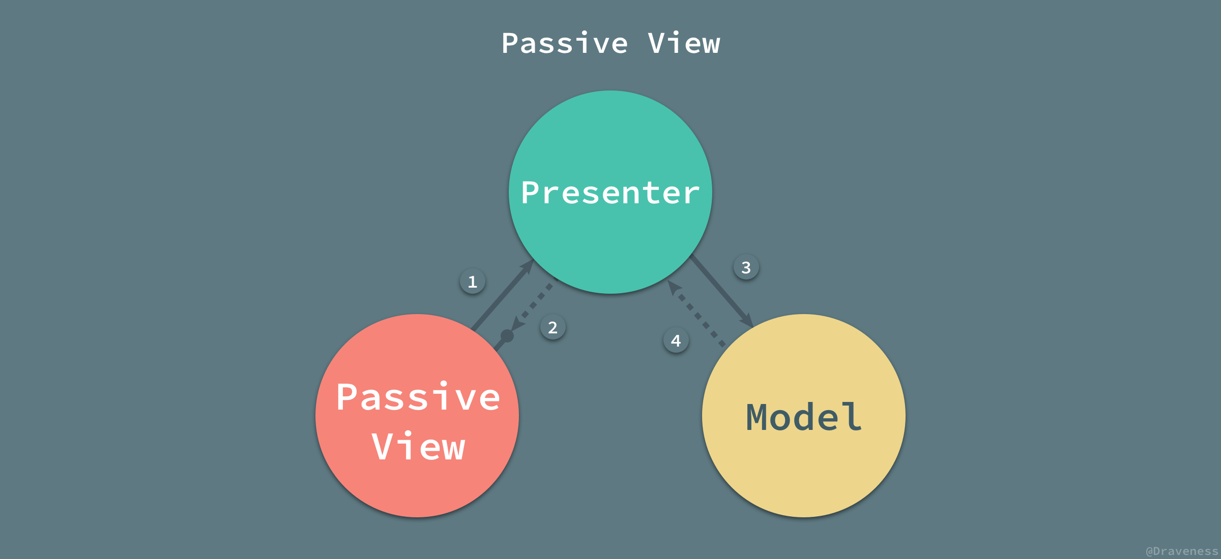 Passive-View-with-Tags