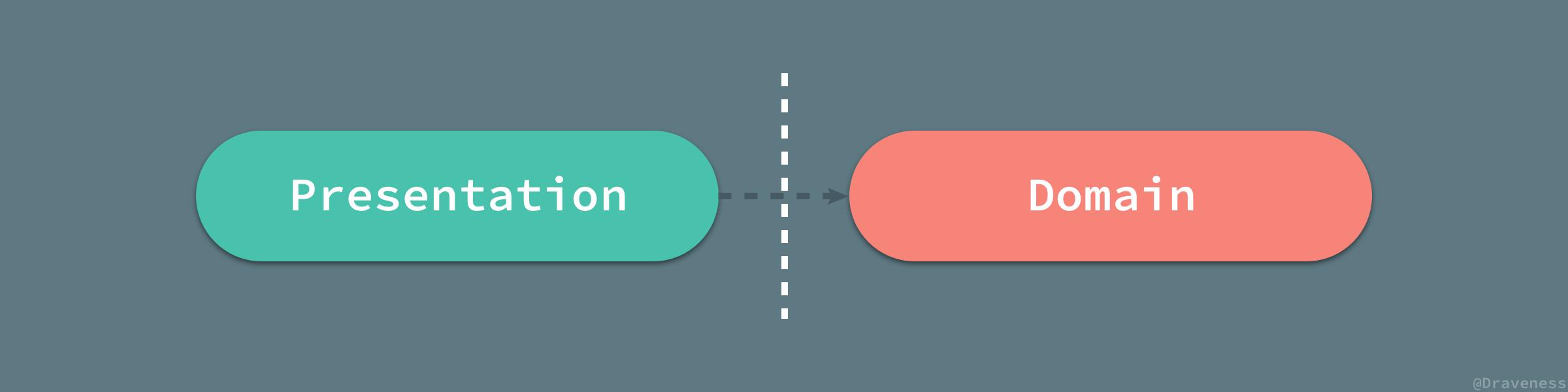 Presentation-Domain