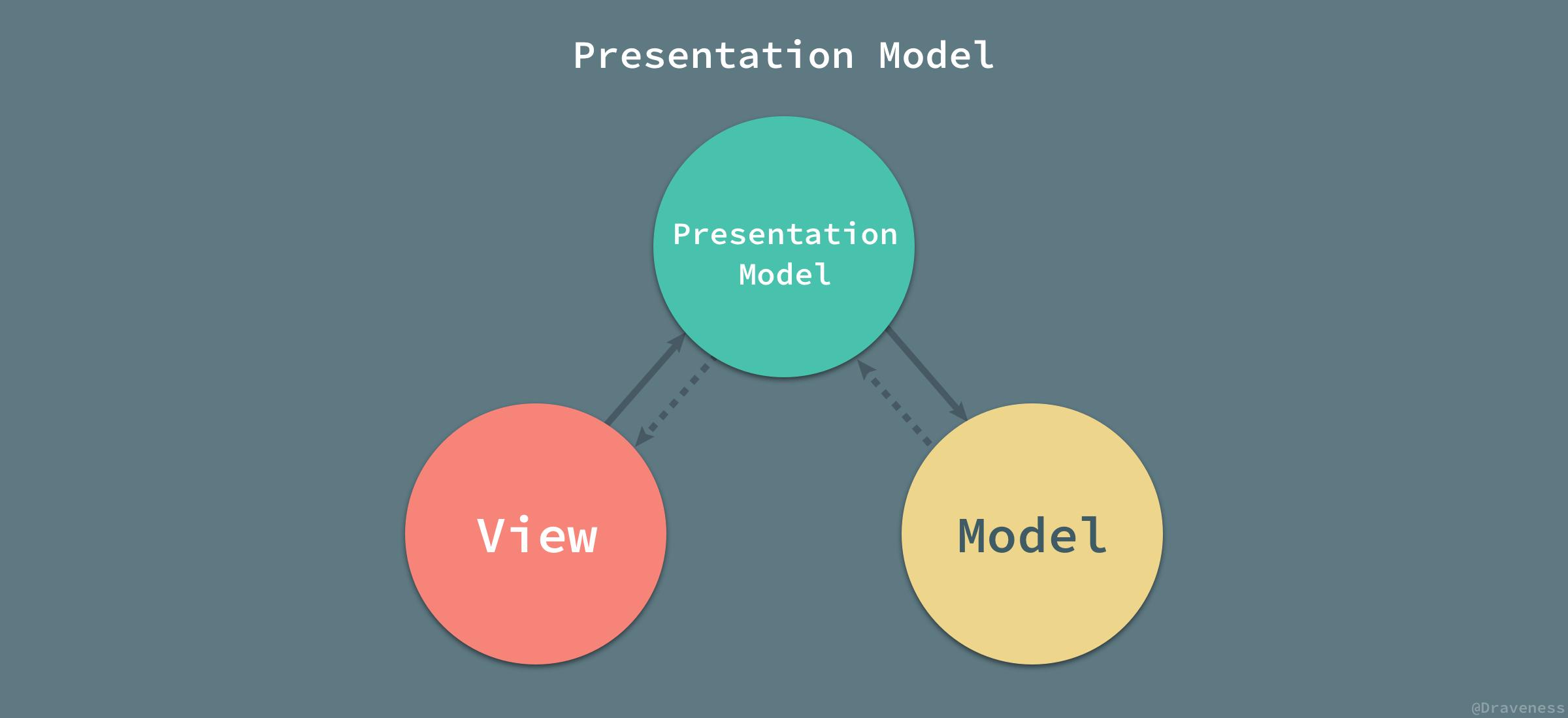 Presentation-Mode