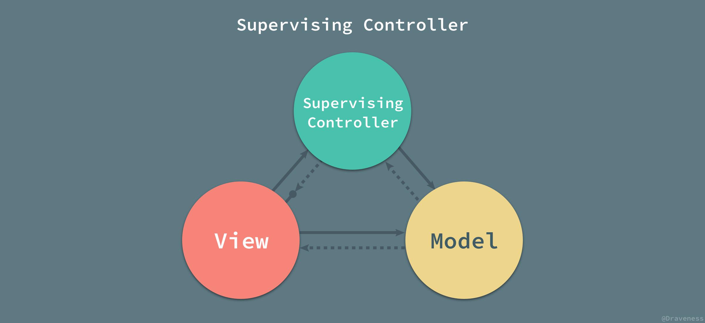 Supervising-Controller