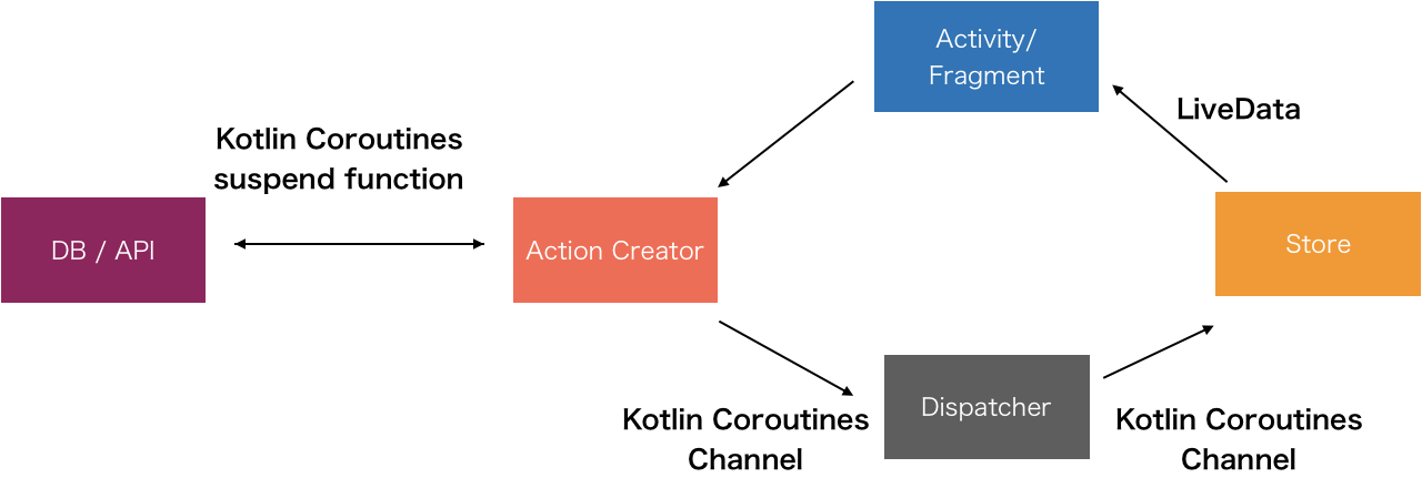 https://github.com/DroidKaigi/conference-app-2019/blob/master/images/architecture.png?raw=true