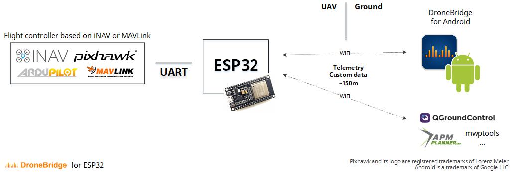 DroneBridge for ESP32 connection concept