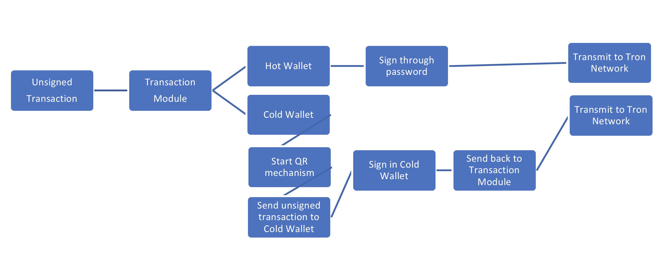 GitHub - Dryec/tron-wallet-android