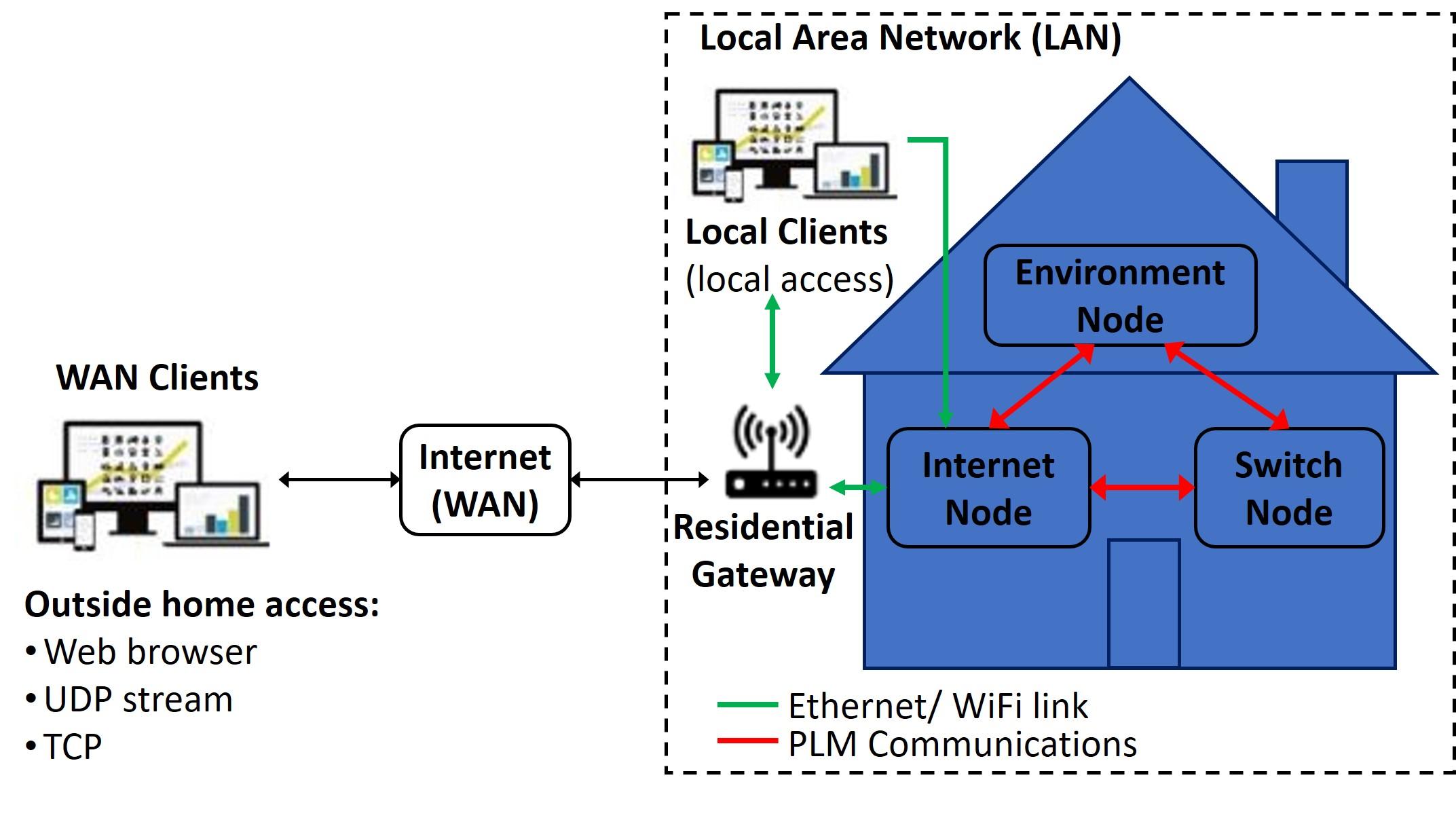 Smart_Home_Diagram