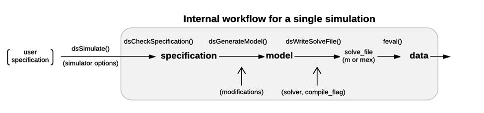 single-simulation-workflow